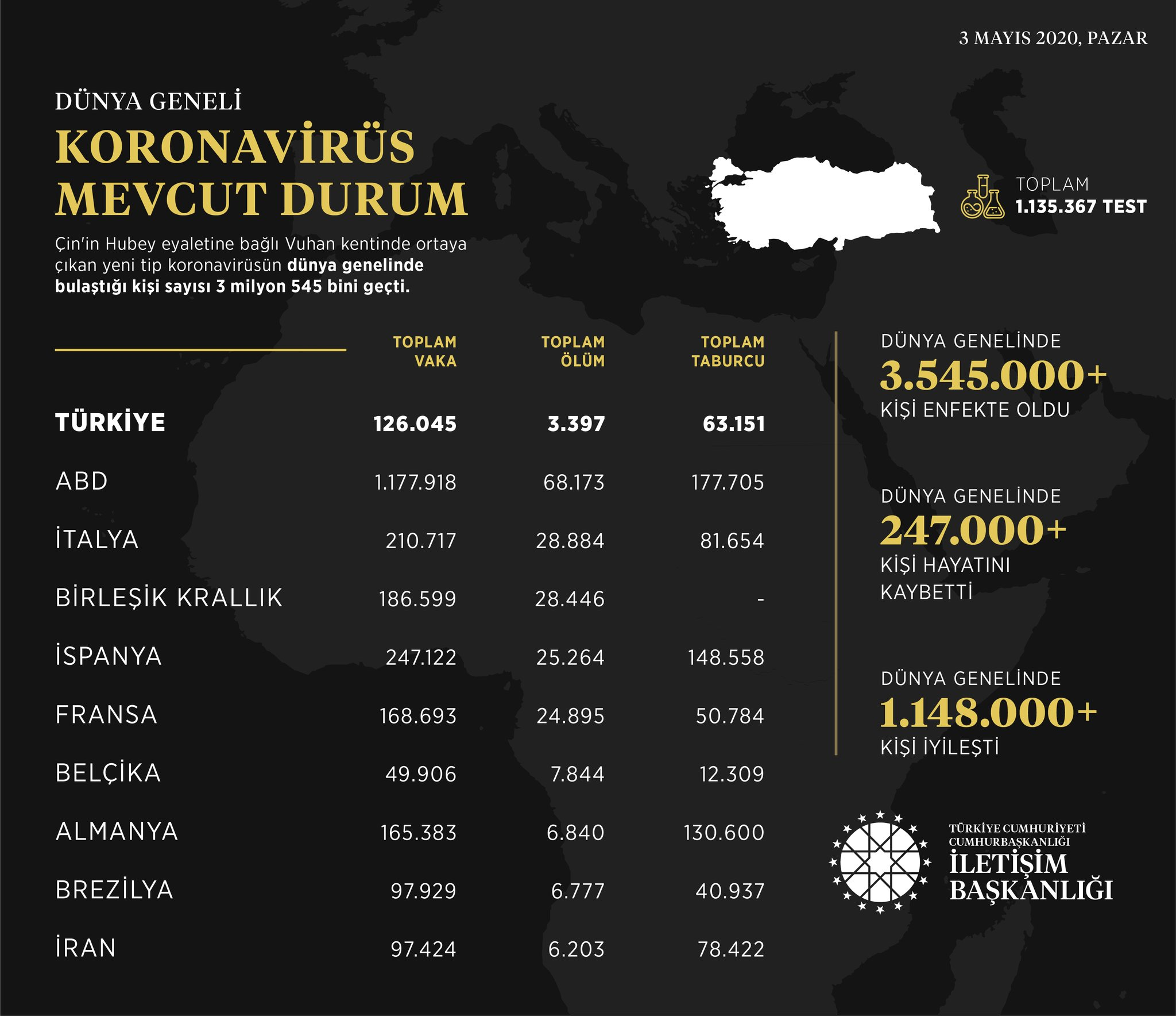 Türkiye koronavirüs salgınında örnek bir mücadele veriyor