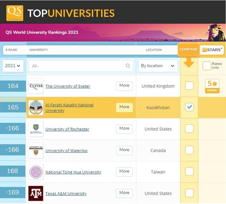 Kazakistan Üniversitesi, Türk Dünyası eğitim başarısını uluslarararası derecelere yükseltiyor