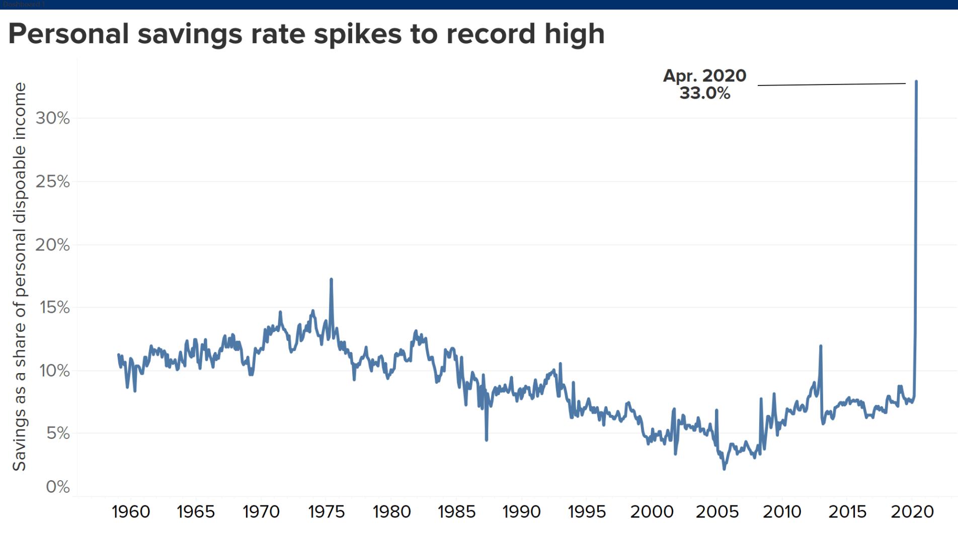 ABD' de tasarruf oranlarının artması ekonomistleri düşündürtüyor!