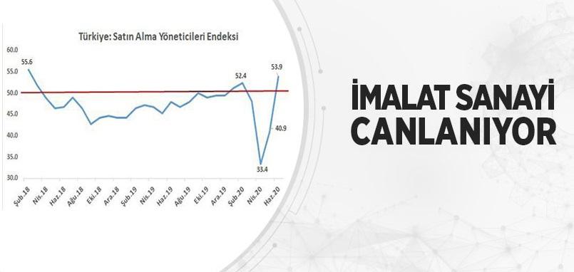 İmalat sektöründeki yükselişler üretimde öncü gösterge rakamlarına olumlu yansıdı