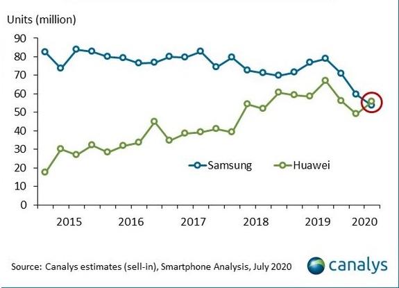Akıllı telefon satışlarında Çin etkisi