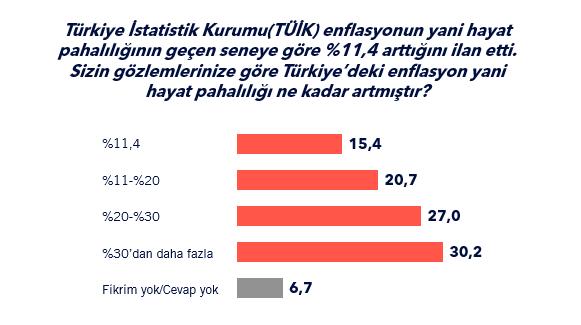 Bu araştırma şirketine göre halkın %77'si TÜİK 'in açıkladığı enflasyona inanmıyor