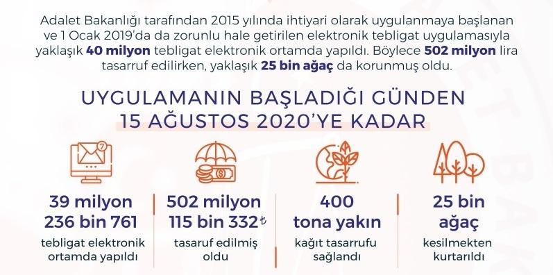 Adalet Bakanlığı 40 milyon tebligatı elektronik ortamda yaptı