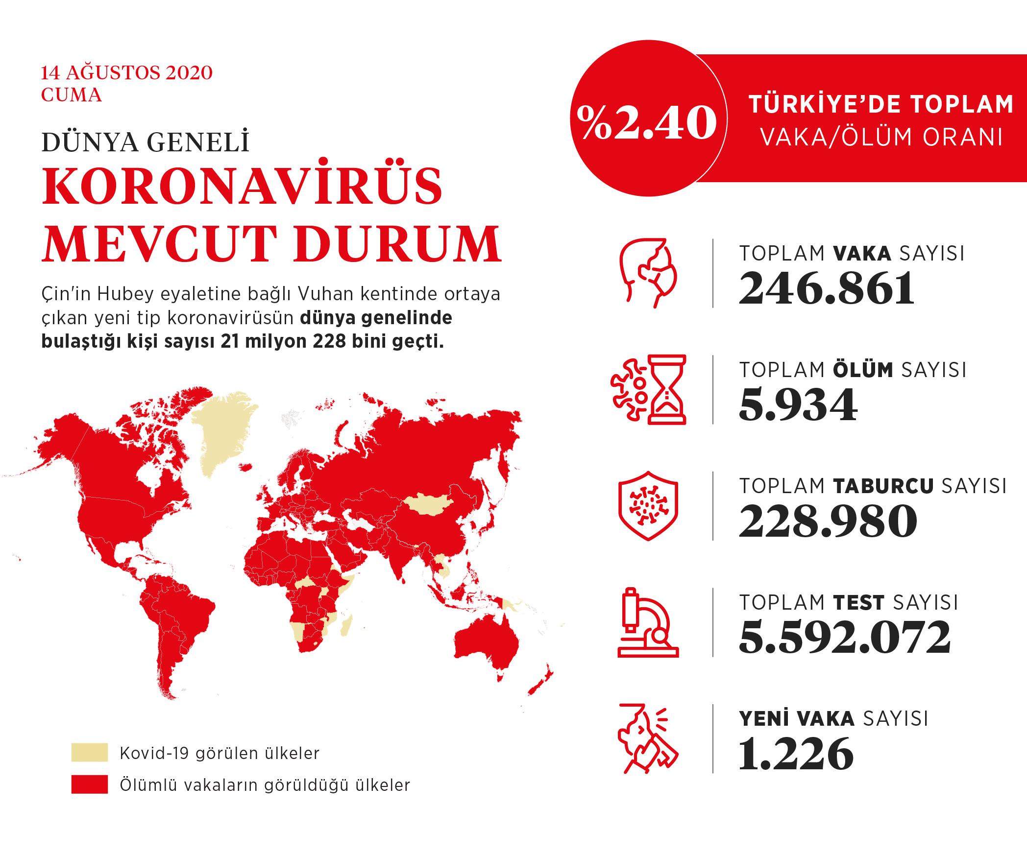 Dünya genelinde Kovid-19 vaka sayısı 21 milyon 228 bini geçti