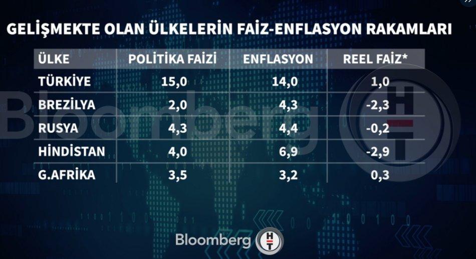 MB' nin son faiz rakamlarında enflasyon oranları da etkili oldu