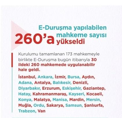E-duruşma sistemi 30 ilde 260 mahkemede uygulanabilir duruma geldi