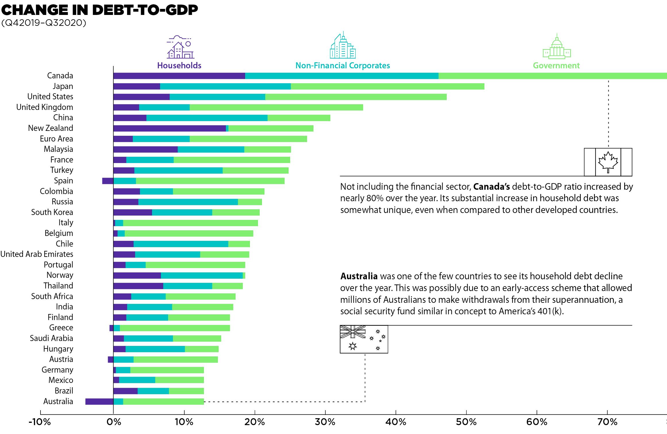 Küresel borçluluğun hem büyüklüğü hem de GSYİH'ye oranı artmaya devam ediyor