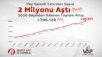 Hisse senedi piyasası yatırımcı sayısı 2 milyonu aştı