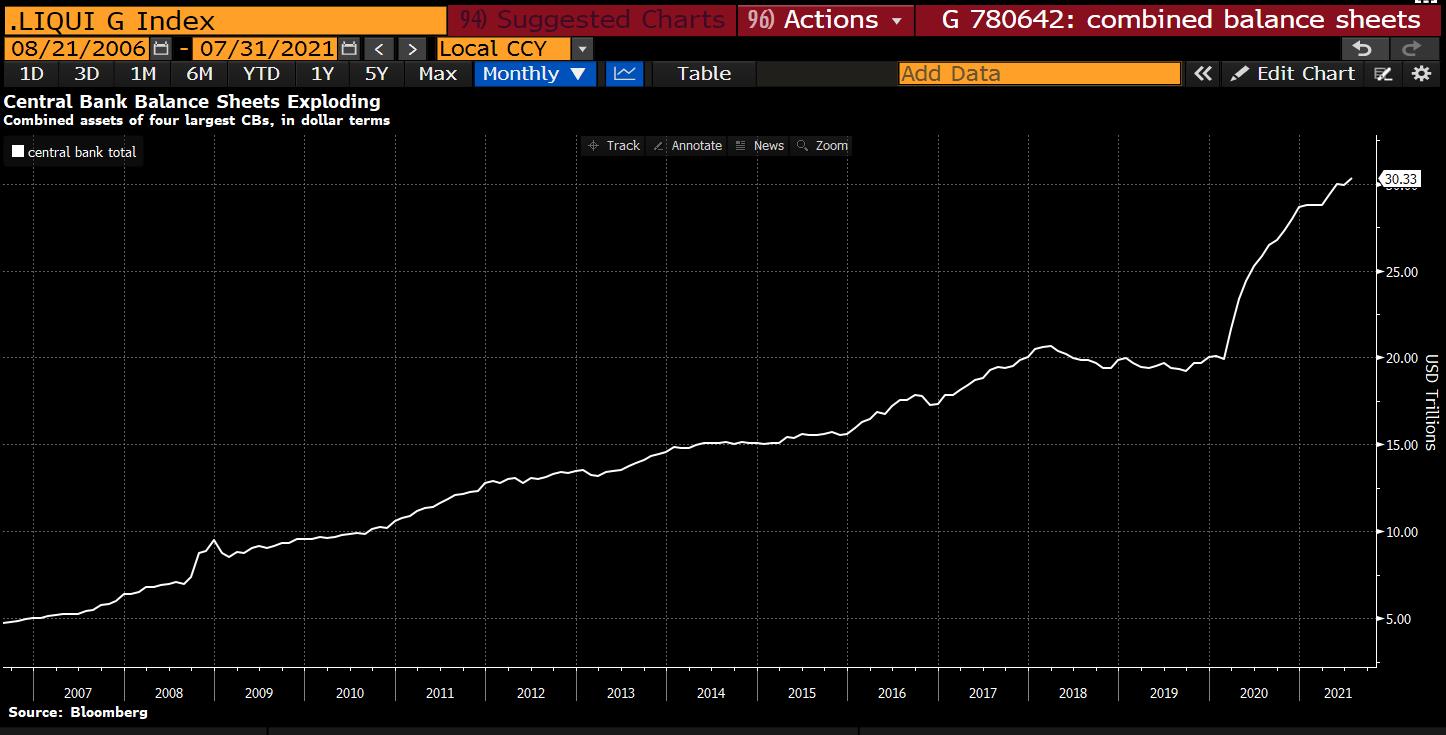 Merkez Bankalarının bilanço büyüklüğü artıyor!